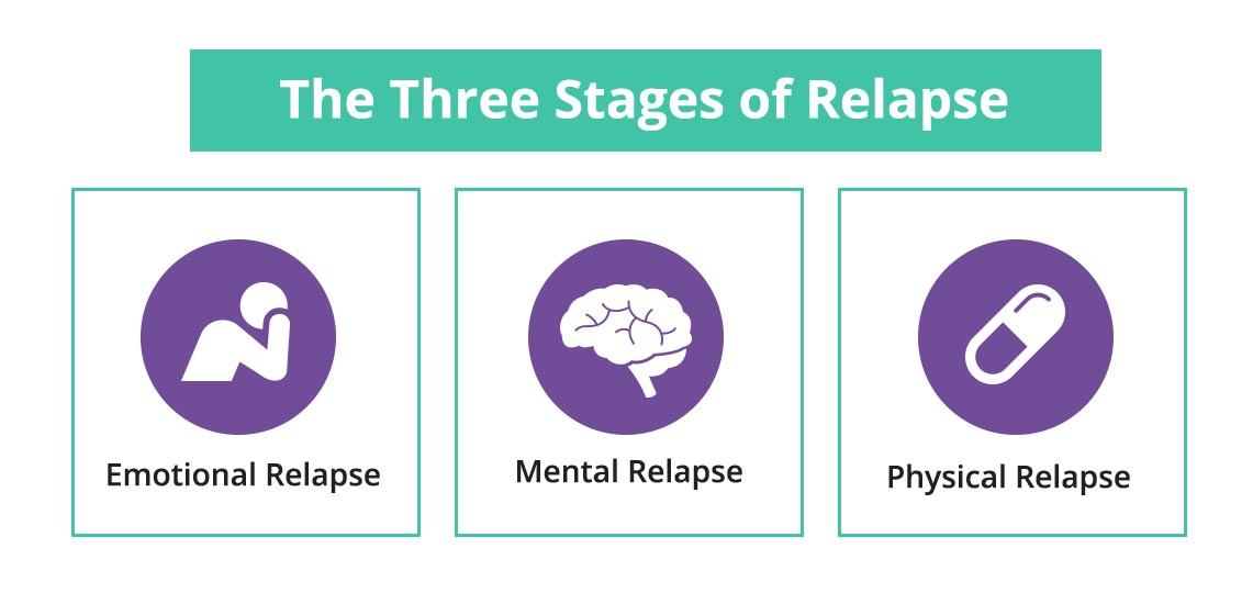 The three stages of relapse are emotional, mental and physical
