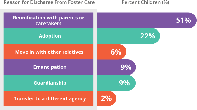 Behind the Nation's Foster Care Crisis | Drug Rehab