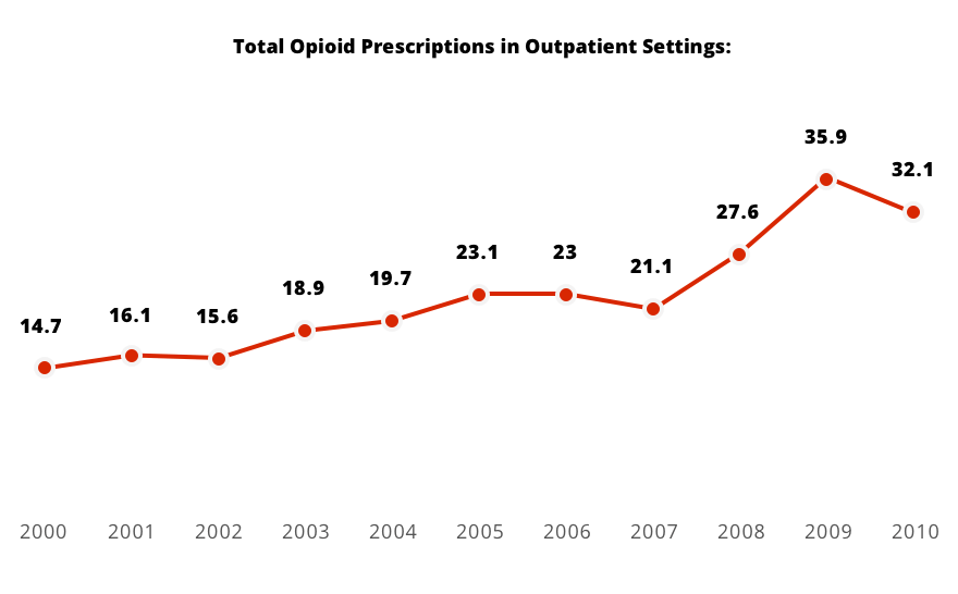 Total Opioid Prescriptions in Outpatient Settings