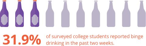 31.9% of surveyed college students reported binge drinking in the past two weeks.