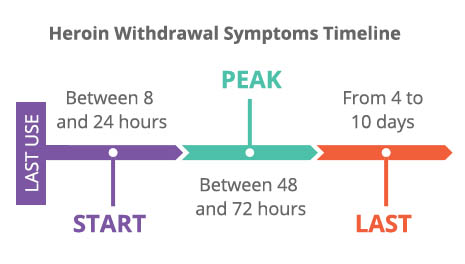 Diagram showing the heroin withdrawal timeline: Starts hours after use, lasts up to 10 days