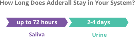 How Long Does Adderall Stay in Your System? | Blood, Urine