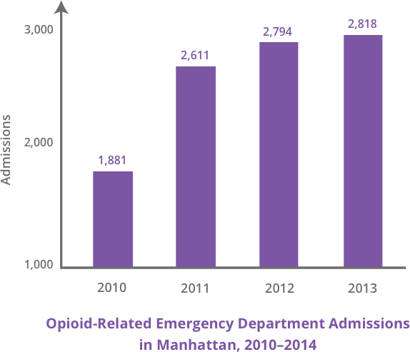Graph of Opioid-Related ER Admissions in Manhattan 2010-2014