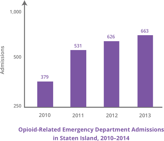 Graph of Opioid-Related ER Admissions in Staten Island 2010-2014