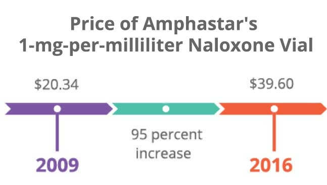 Price of Amphastar's Naloxone vial