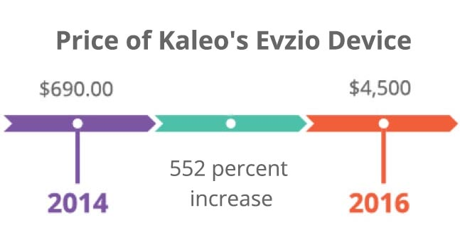 Price of Kaleo's Evzio device