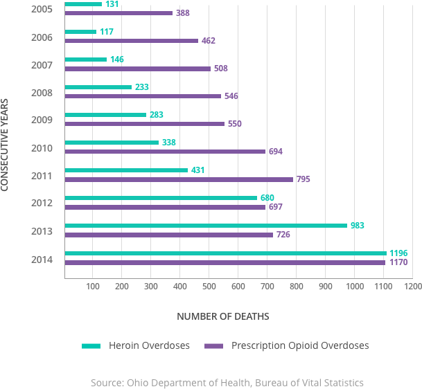 Graph of the Total Number of Unintentional Drug Overdose Deaths in Ohio