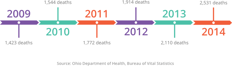 Graph of Total Number of Unintentional Drug Overdose Deaths in Ohio