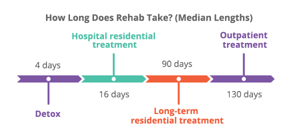 Detox, Hospital, long-term residential, and outpatient treatments can take 4, 16, 90 and 130 days, respectively.