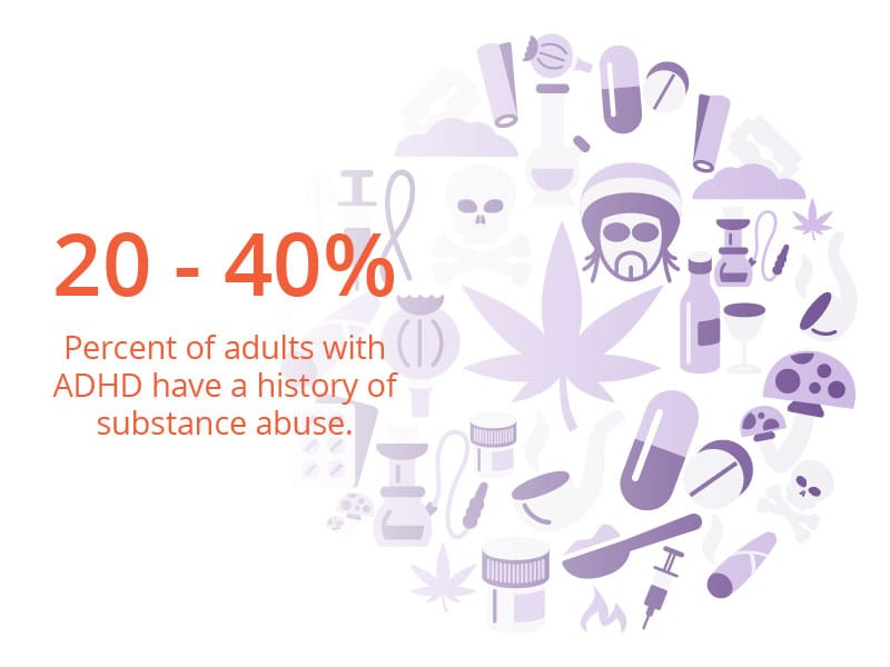 Fact: 20 percent to 40 percent of adults with ADHD have a history of substance abuse.