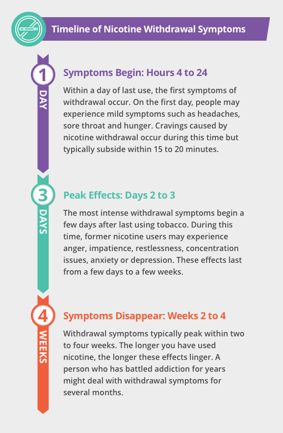 Timeline of Nicotine Withdrawal Infographic